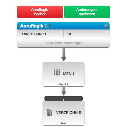 Verzeichnis IVR/Menü