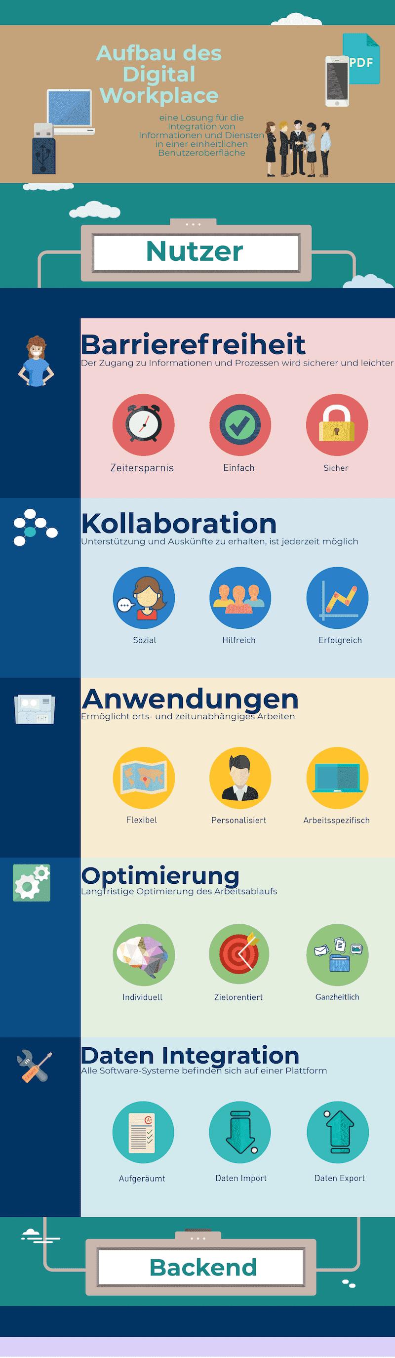 Infografik Digital Workplace