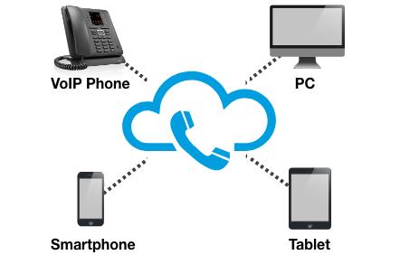 Im Mittelpunkt ist die Cloud und um die Cloud herum befinden sich die verschiedenen Endgeräte welche über die virtuelle Telefonanlage genutzt werden können, wie das Tablet, Computer, ein VoIP-Telefon und ein Smartphone.