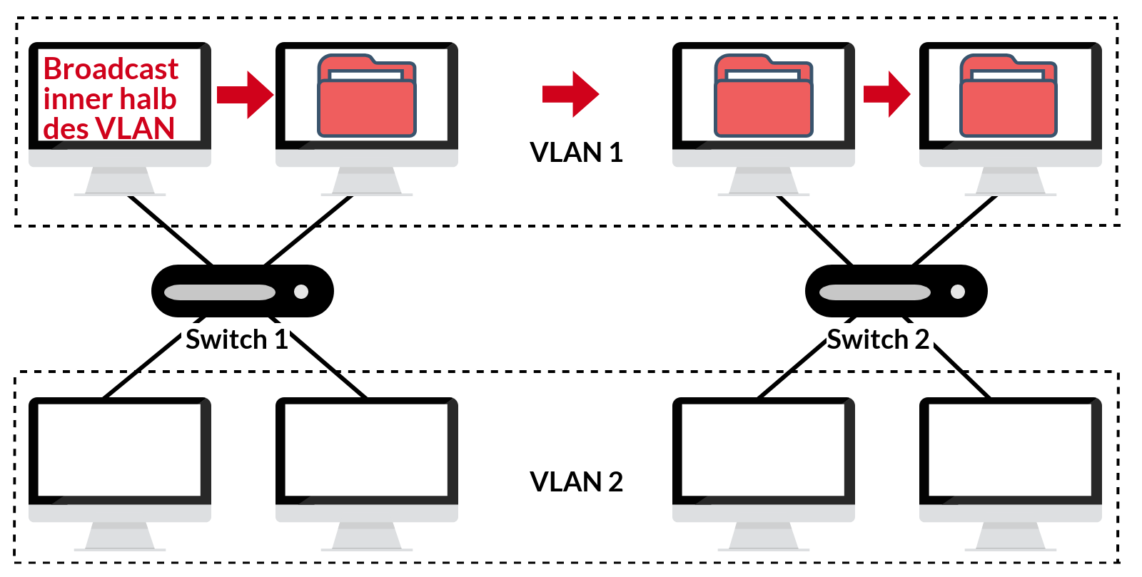 VLAN Funktionsweise