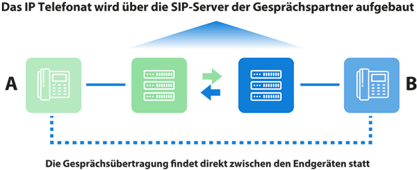 Die Graphik erklärt IP Telefonie und zeigt wie sich die Telefone erstmalig über die SIP Server verbinden und anschließend das Telefonat direkt zwischen den Telefon-Endgeräten stattfindet.